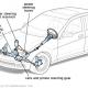sistema-direcao-hidraulica